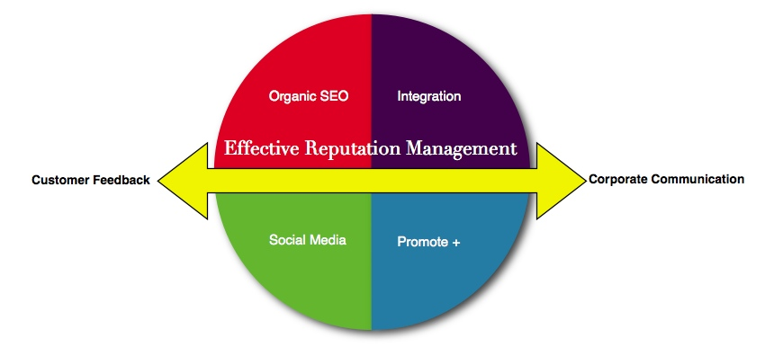 How to Maintain a Good Online Reputation for Your Company